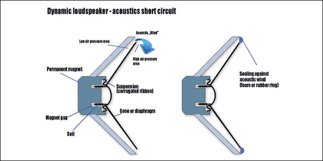 Acoustics - The Phenomenon of Acoustic short circuit