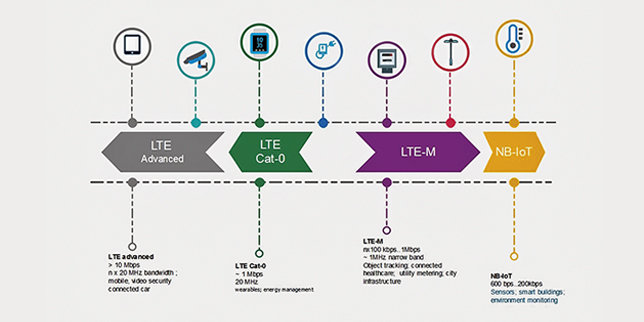 IoT infrastructure 2020: LPWA communication channels offered by Endrich and FIBOCOM
