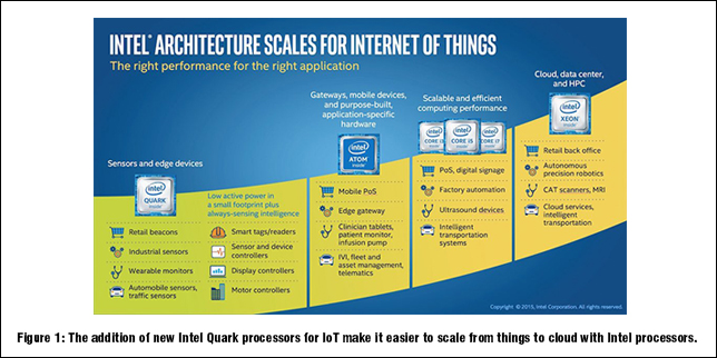 From IoT to Reality, Internet of Things Solutions That Get Results