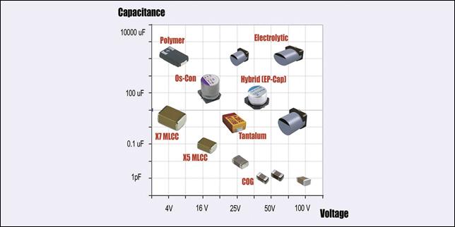Voltage characteristics of capacitors