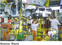 Automotive manufacturing and R&D sector in Slovenia and Romania