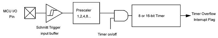 Electronic Utility Metering: A Simple Approach
