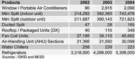 HVAC-R Industry in Turkey