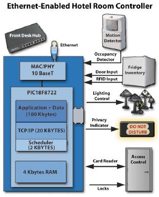 8-bit MCUs Challenge the 4-bit Package and 32-bit Power