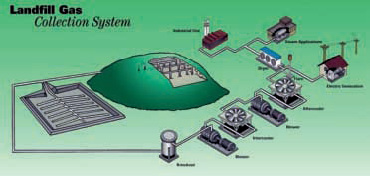 Utilization of landfill gas for energy production