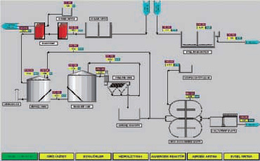Implementation of Wastewater Treatment Plant at Fully Automated Beet Sugar Mill