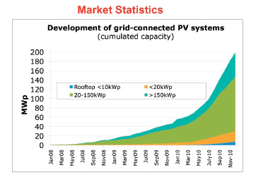 South-East European PV Market Review