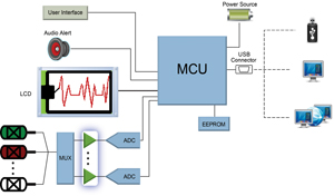 Amplifiers are critical for ECG accuracy