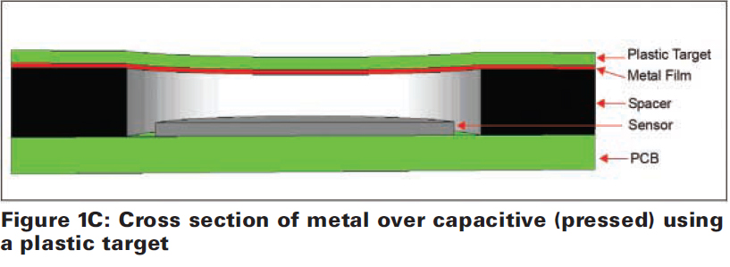 Detection by deflection; capacitive touch sensing with all-metal front panels