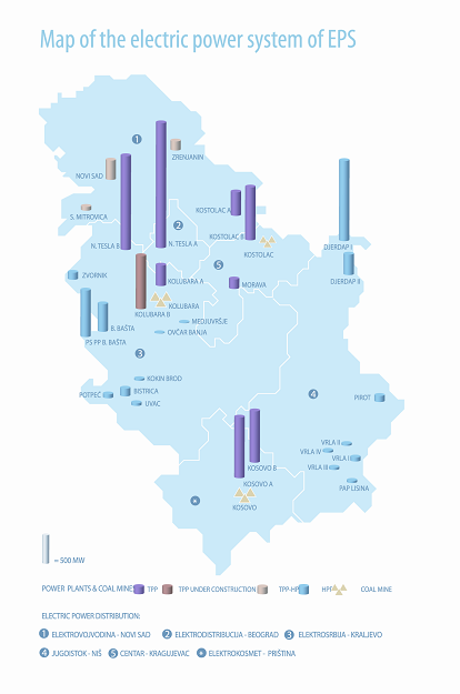 Electric Power Industry of Serbia