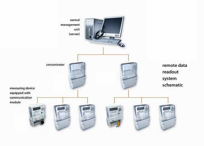Electricity meter industry in Serbia