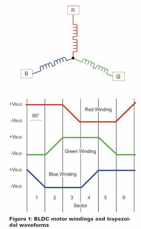 Sensorless BLDC motor control for the masses